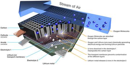 Las baterías de 800 kilómetros de autonomía de IBM explicadas en vídeo