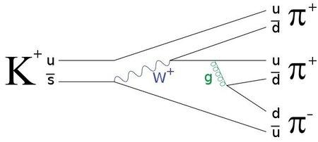 Diagramas de Feynman (6)