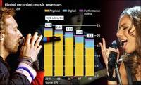La venta de música en el mundo sigue bajando