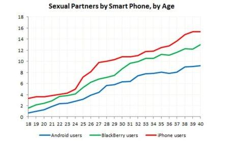 Imagen de la semana: ¿los usuarios de iPhone ligan más que los de Android?