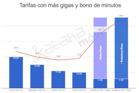 Tarifas Con Mas Gigas Y Bono De Minutos
