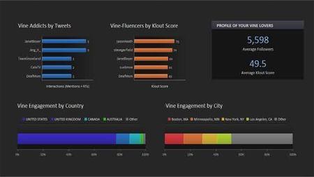 Vine Tweet Report, herramienta analítica para Vine el servicio de vídeo de Twitter