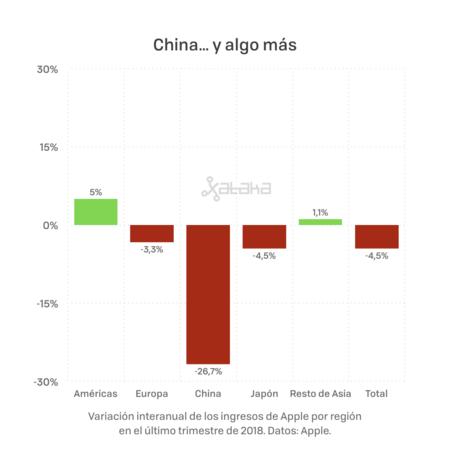 Resultados Apple 003