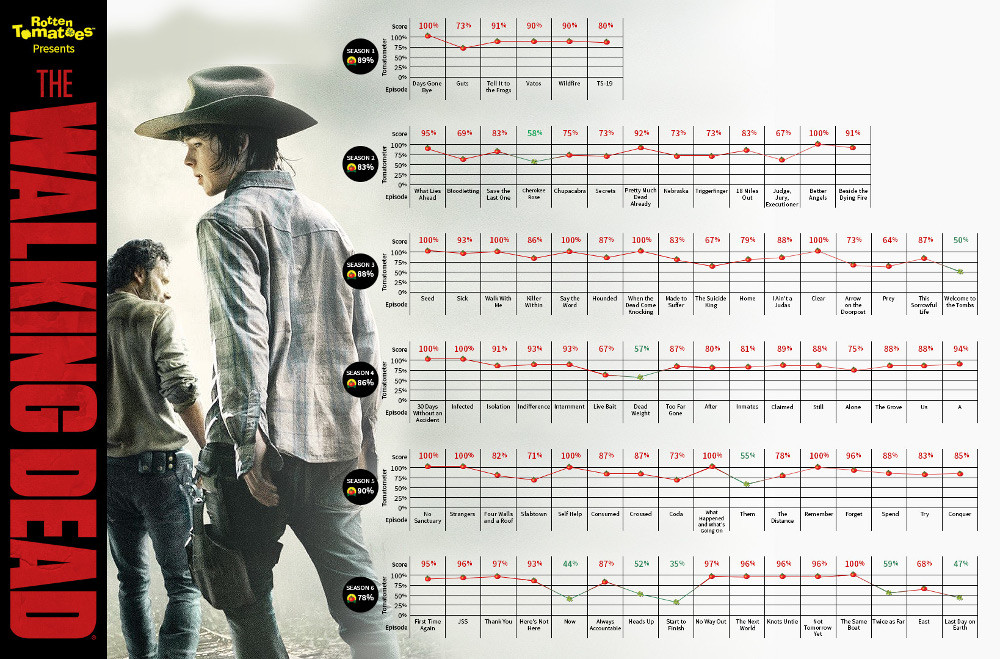 Thewalkingdead Infographic Tomatometers1
