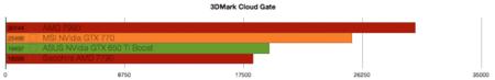 NVidia GTX 770 benchmarks