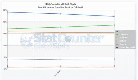 Mercado de los navegadores, statu quo