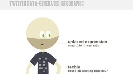 Obtén una infografía de tu cuenta de Twitter con Twitterize yourself