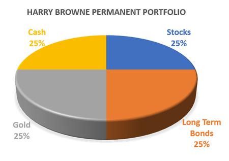 Harry Browne Permanent Portfolio Allocation 1