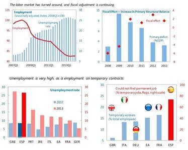 El FMI analiza la situación económica de España