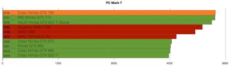 NVidia GTX 780 benchmarks