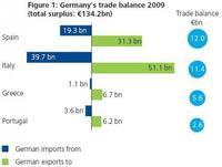 En el desarrollo económico, España no compara bien con Alemania