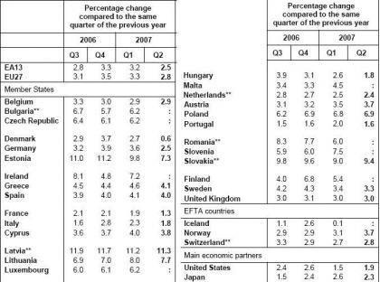 El crecimiento español sigue muy alto