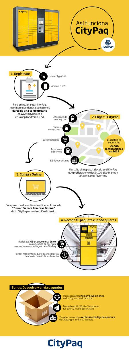 Infografia Citypaq