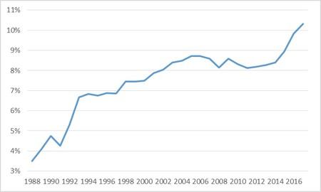 Pensions In Brazil 0 1