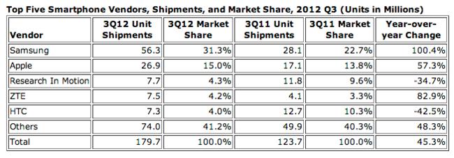 IDC cuota mercado Q32012 smartphones