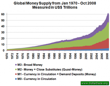 ¿Qué es el dinero? - la M0, M1, M2, M3 y M4