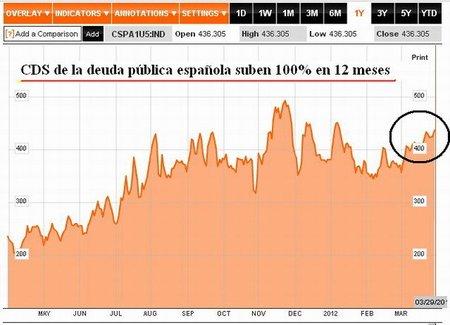 CDS España 29032012