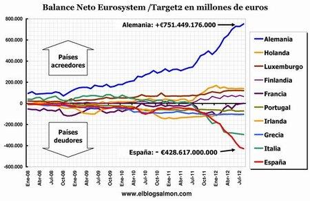 Todo el miedo del mercado es porque España ya fue rescatada en secreto