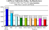El iPhone es el móvil con mayor porcentaje de satisfacción