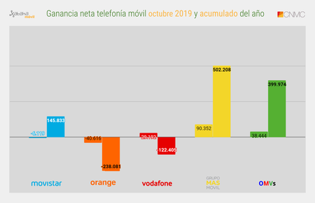 Ganancia Neta Telefonia Movil Octubre 2019 Y Acumulado Del año