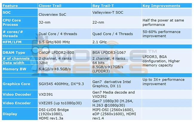 Intel Bay Trail-T