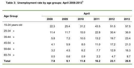 Desempleo en Grecia por edades