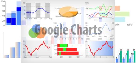Google Charts, gráficas vistosas en tu Web