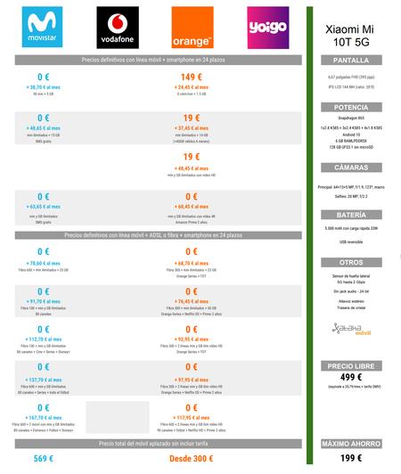 Comparativa De Precios Del Xiaomi Mi 10t 5g Con Pago A Plazos De Movistar Y Orange
