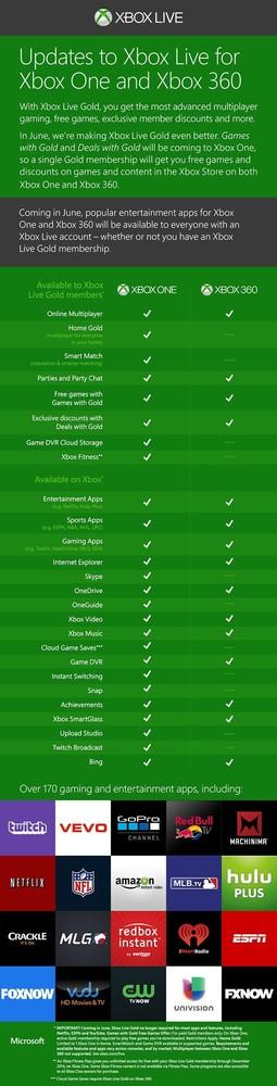 Cambios en Xbox Live (junio de 2014)