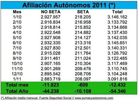Arranca 2011 con 12.432 autónomos menos en la Seguridad Social
