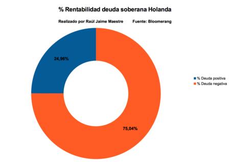 Rentabilidad Deuda Soberana Holanda