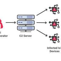 El último ataque DDoS frenado por Cloudflare ha sido el mayor de la historia, según la compañía: así ha actuado el malware Mirai