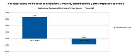 variacion salario medio anual empleados contables