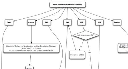 ¿Qué tiene que hacer un desarrollador web para que su página se adapte a las pantallas retina?