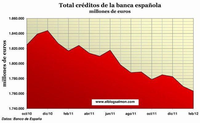 Créditos banca española a febrero 2012