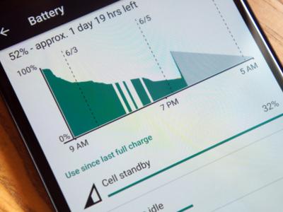Android M extiende hasta 3 veces duración de batería del Nexus 5
