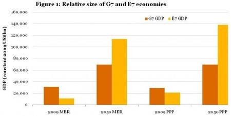Los BRIMCS tendrán cada vez más potencia económica