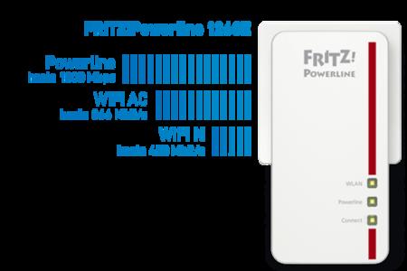 Csm Grafik Fritzpowerline 1260e Speed Es 600x400
