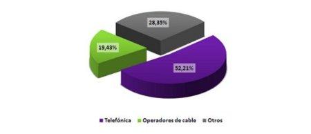 Movistar sigue perdiendo cuota de mercado en banda ancha y ya roza el 50%