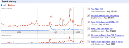 google trends captura.Png