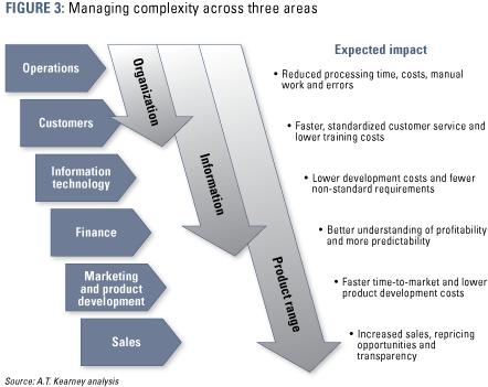 La gestión de la complejidad es clave para la banca del futuro