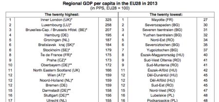 Las regiones más ricas y más pobres de la UE, según Eurostat