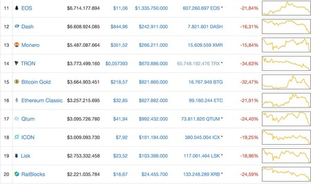 Window Y Cryptocurrency Market Capitalizations Coinmarketcap 2