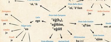 """""""Ich"""", """"Já"""", """"Unë"""": la evolución de """"yo"""" desde el protoindoeuropeo hasta las lenguas modernas"""