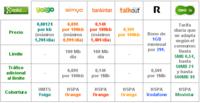 "Comparativa tarifas internet móvil: Operadores ""low cost"""