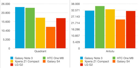 datos benchmarks