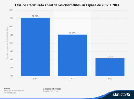 Statistic Id472977 Crecimiento De La Ciberdelincuencia En Espana De 2012 A 2014