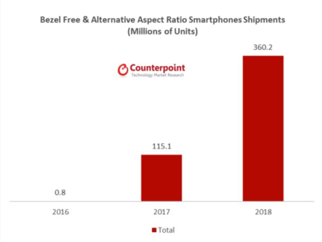 Las estimaciones de ventas de teléfonos celulares sin marcos de Counterpoint