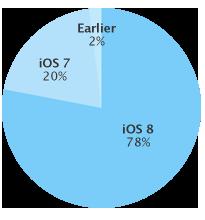 Ios 8 Adoption Rate 20150331