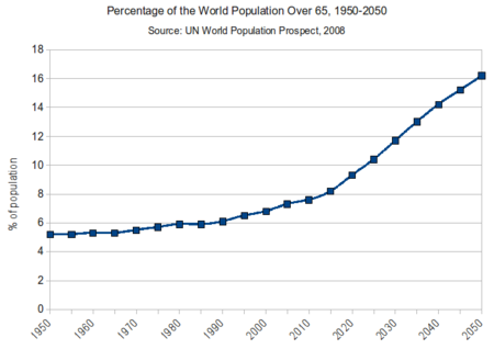 Percentage Of The World Population Over 65 1950 2050